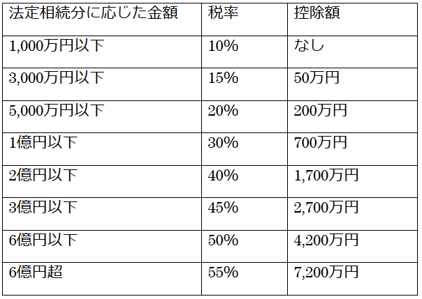 不動産の法定相続分に応じた金額別の相続税率の表